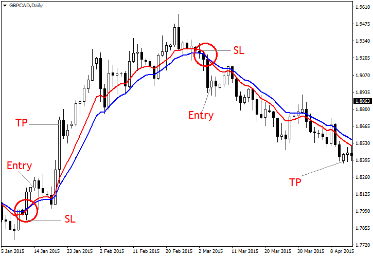 Pair Currency Cross