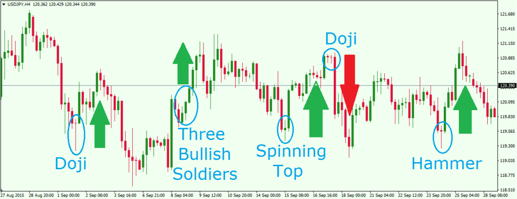 Candlestick Candle Pattern
