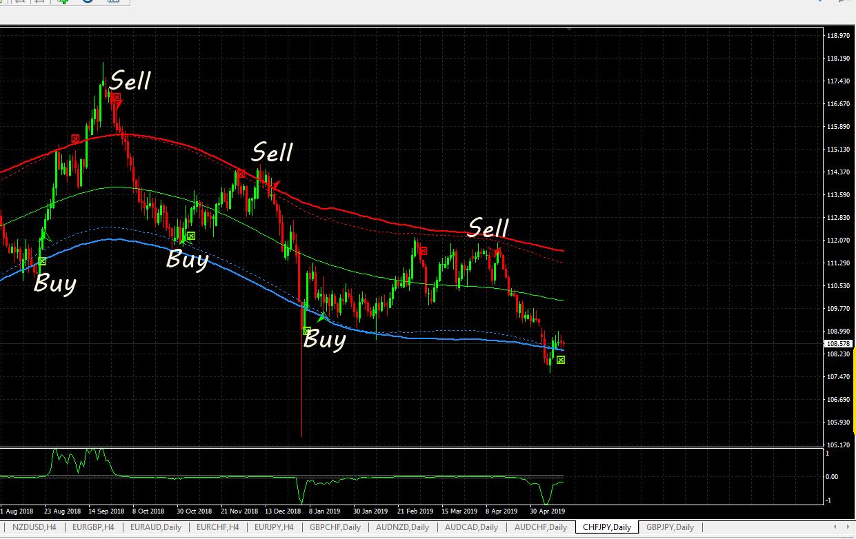 Day trade signal forex uk