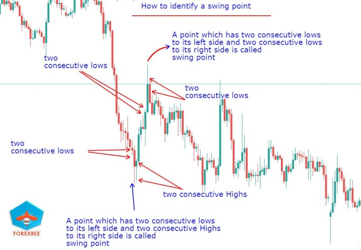 Swing point forex