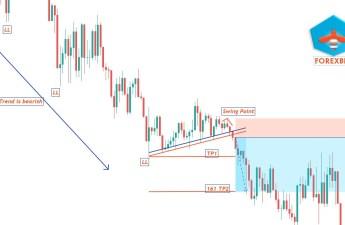 How to trade trendline breakout