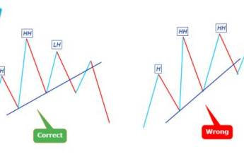 head and shoulder pattern breakout