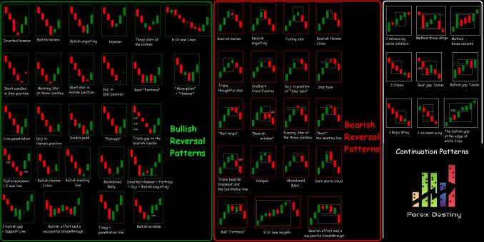 Forex Candlestick Pattern Wall Chart