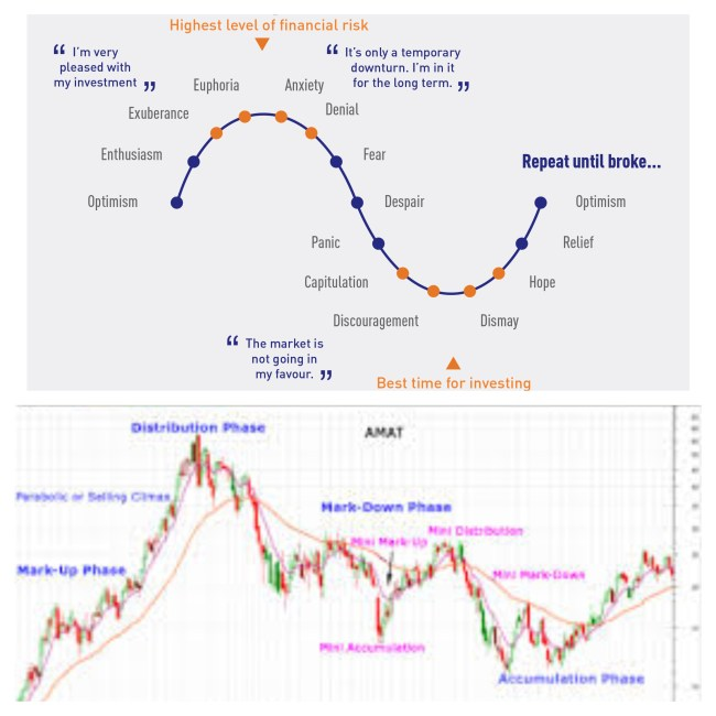 to understand a trading cycle this Image is comparing the emotional and psychological phases involved in a trading cycle in comparison to a char showing the phases of a trading cycle.