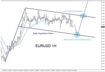 New EURUSD Forex Signal-Forex Factory Signals