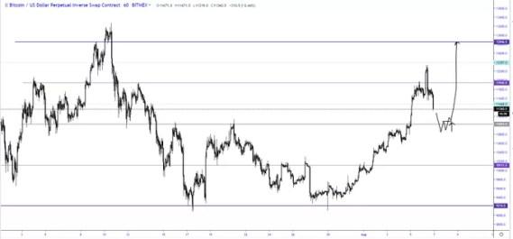 Bitcoin Next Target-Crypto Signals-Forex Factory Signals