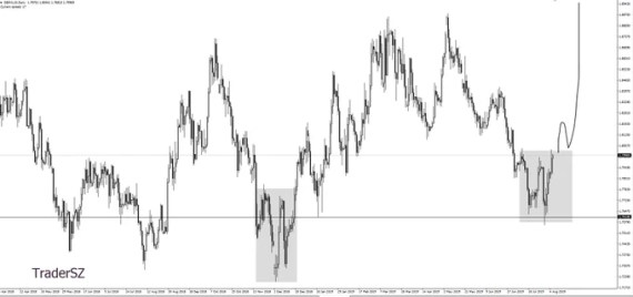 GBPAUD Next Target-Technical Analysis-Forex Factory Signals