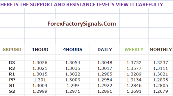 Gbpusd intraday levels-Today Support and Resistance