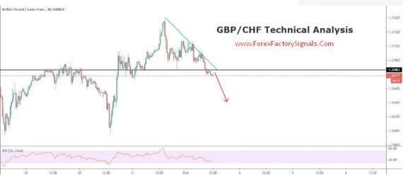 GBPCHF TECHNICAL ANALYSIS-FREE FOREX TECHNICAL ANALYSIS