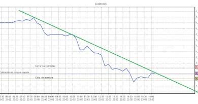 Tendencia bajista EUR/USD