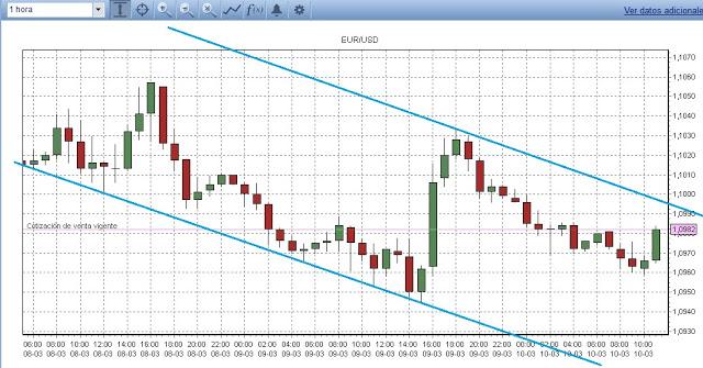 Gráfico con canal bajista EUR/USD