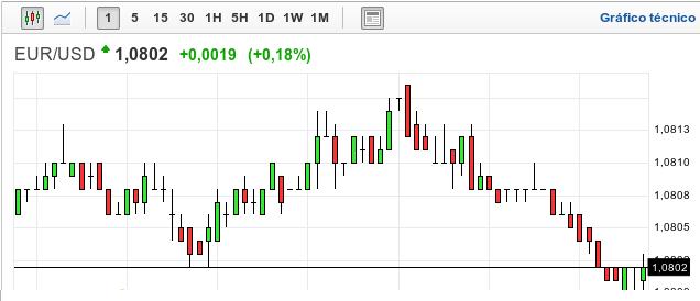 Gráfico velas japonesas EUR/USD