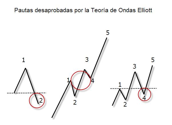 ondas de elliott2
