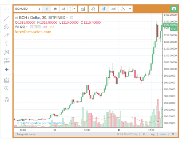 BCH/USD Gráfico Bitcoin Cash