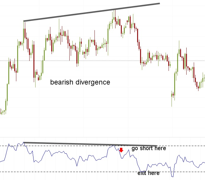 divergences 3