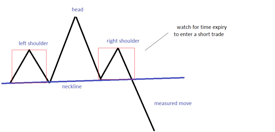 head and shoulders - b