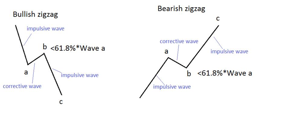 Zigzags 2