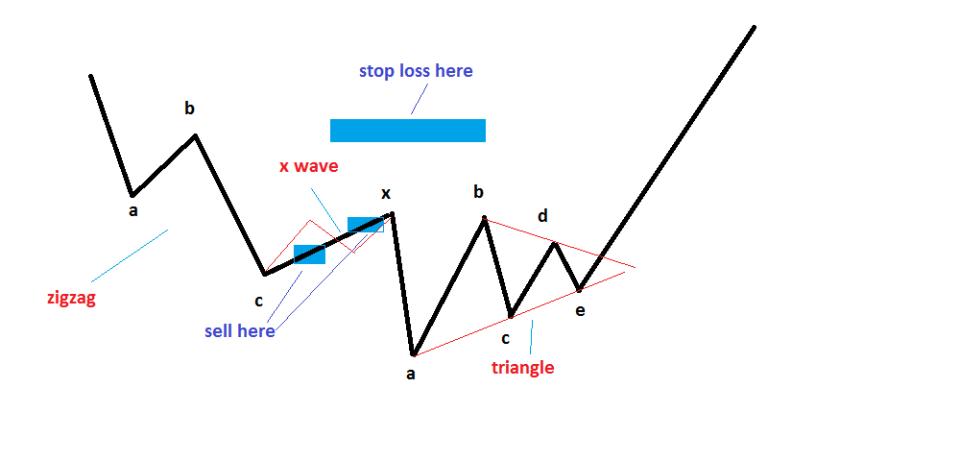 x wave 1