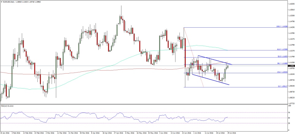 EUR/USD Pair Analysis