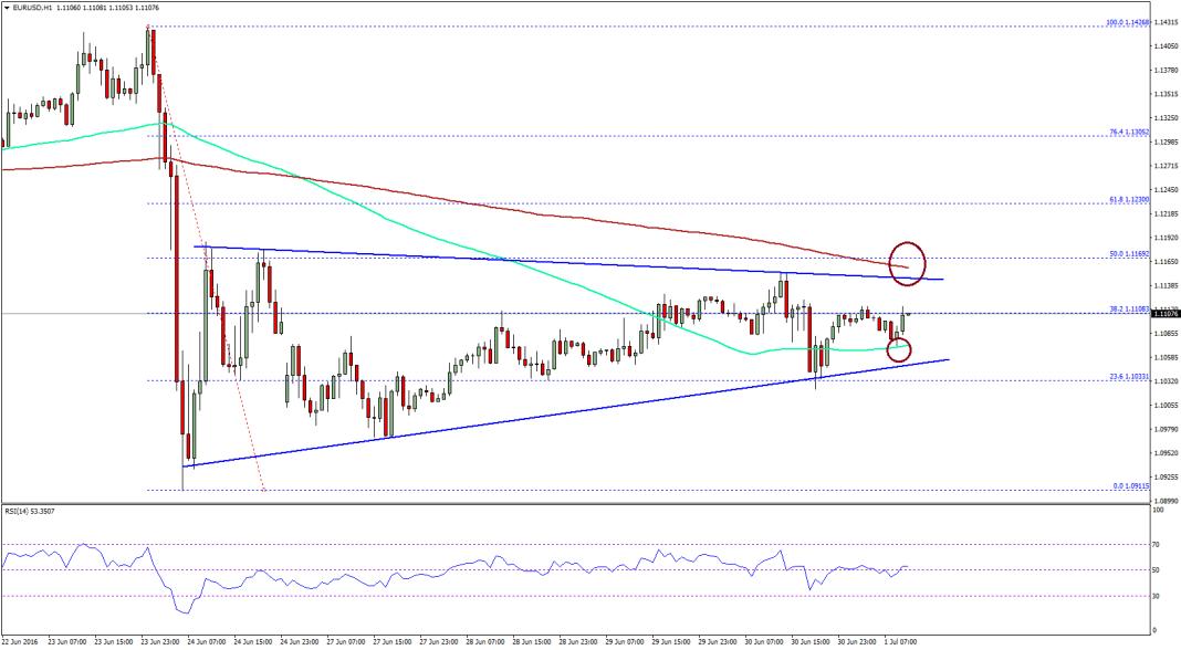 EUR/USD Price Analysis