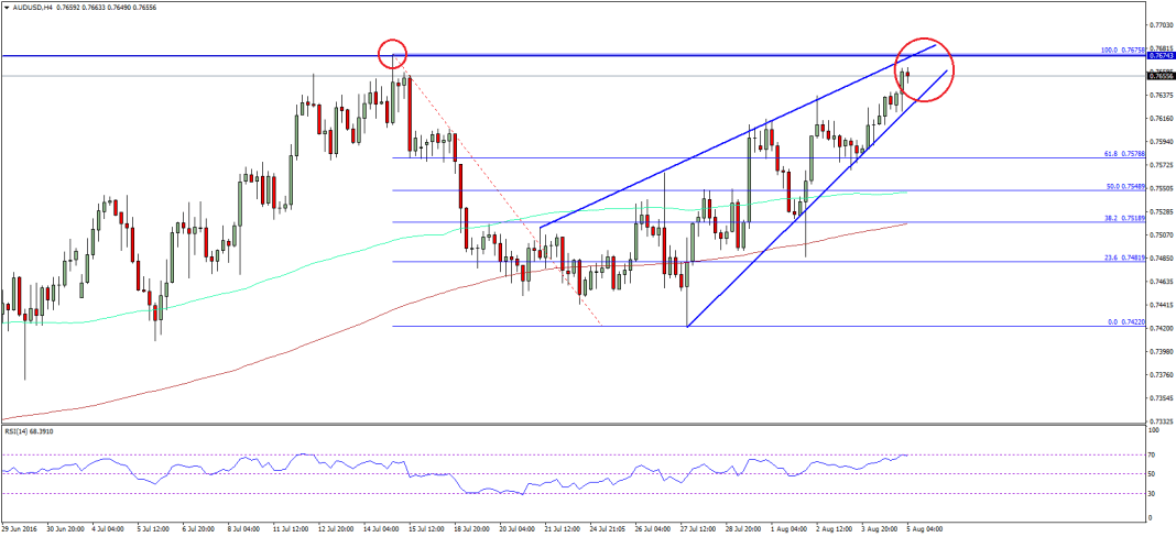 AUDUSD Pair Analysis
