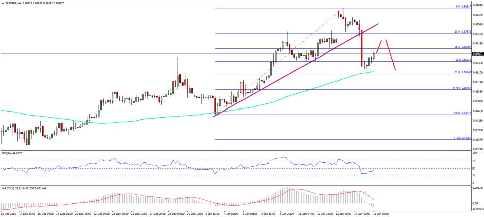 EUR/GBP Technical Analysis Euro Pound