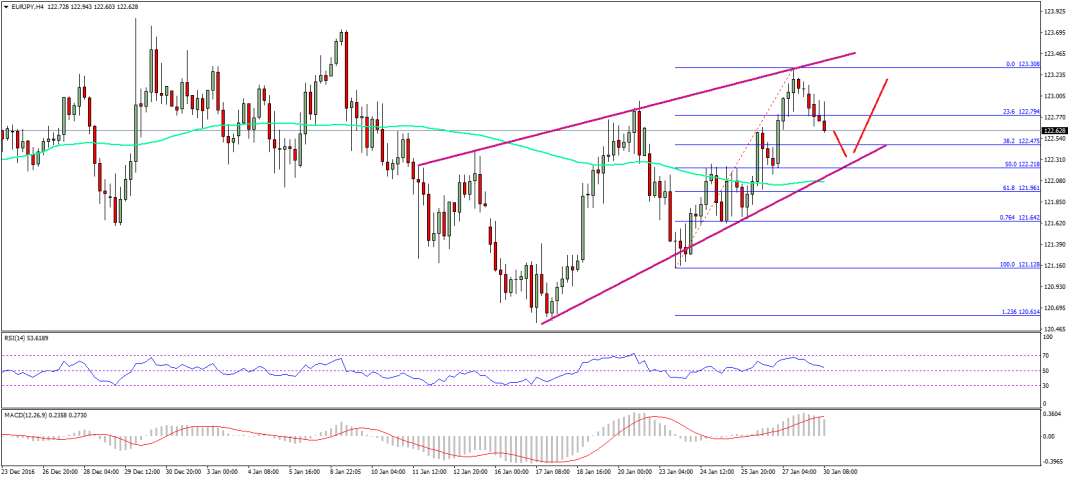 EUR/JPY Technical Analysis Euro yen
