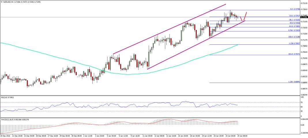 NZD/USD Technical Analysis New Zealand Dollar US