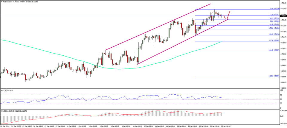 NZD/USD Technical Analysis New Zealand Dollar US