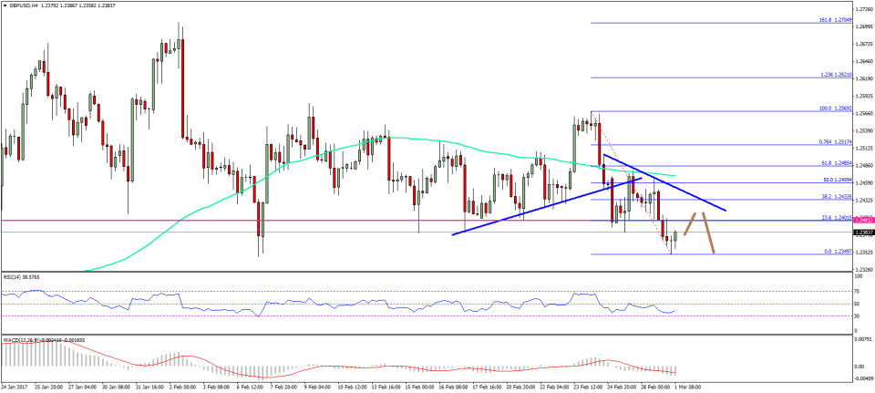 GBP/USD Technical Analysis Pound Dollar