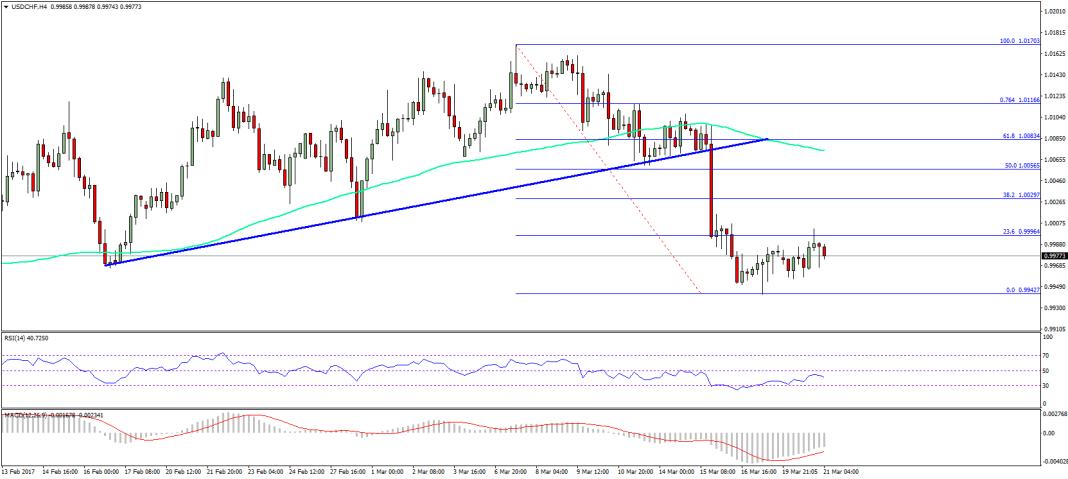USD/CHF Technical Analysis Dollar Franc