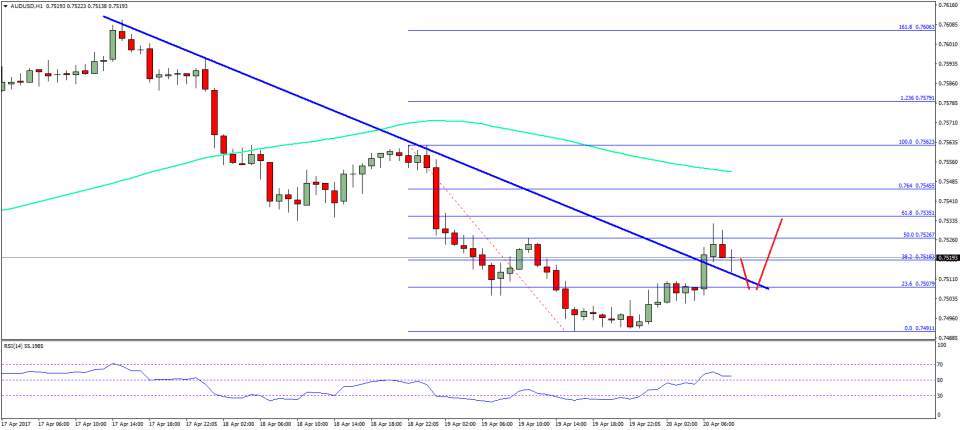 AUD/USD Technical Analysis Aussie US Dollar