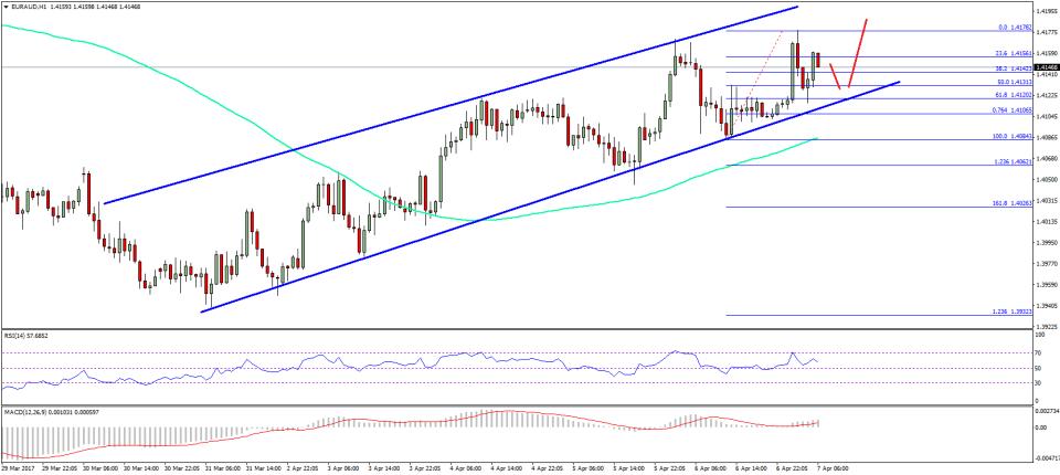 EUR/AUD Technical Analysis Euro Aussie Dollar