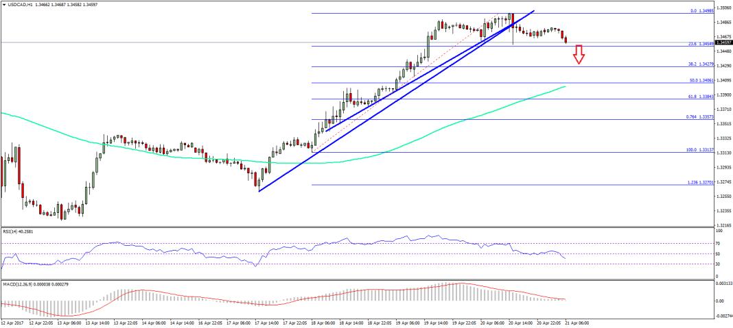USD/CAD Technical Analysis US Canadian Dollar