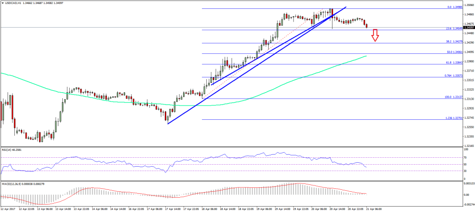 USD/CAD Technical Analysis US Canadian Dollar