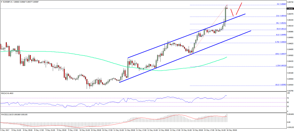 EUR/GBP Technical Analysis Euro British Pound