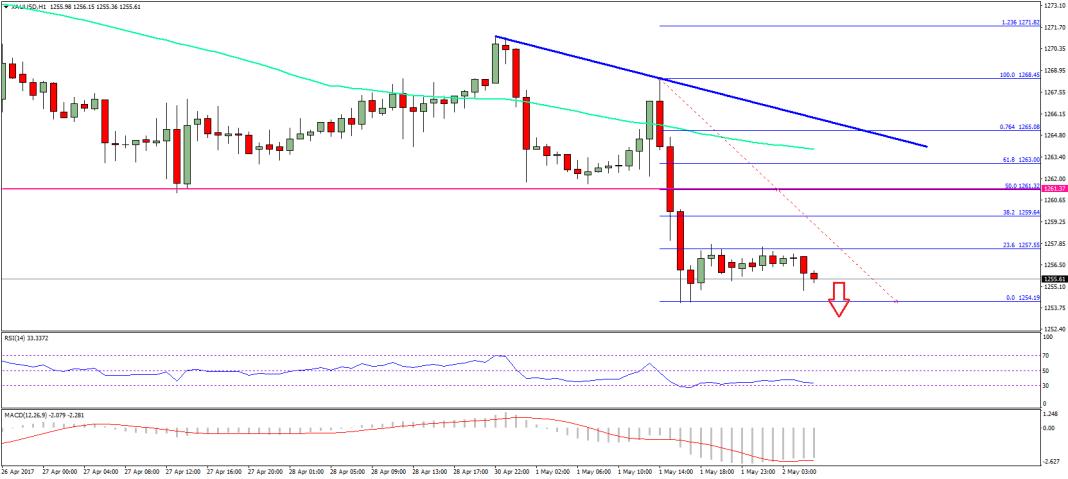 Gold Price Chart US Dollar