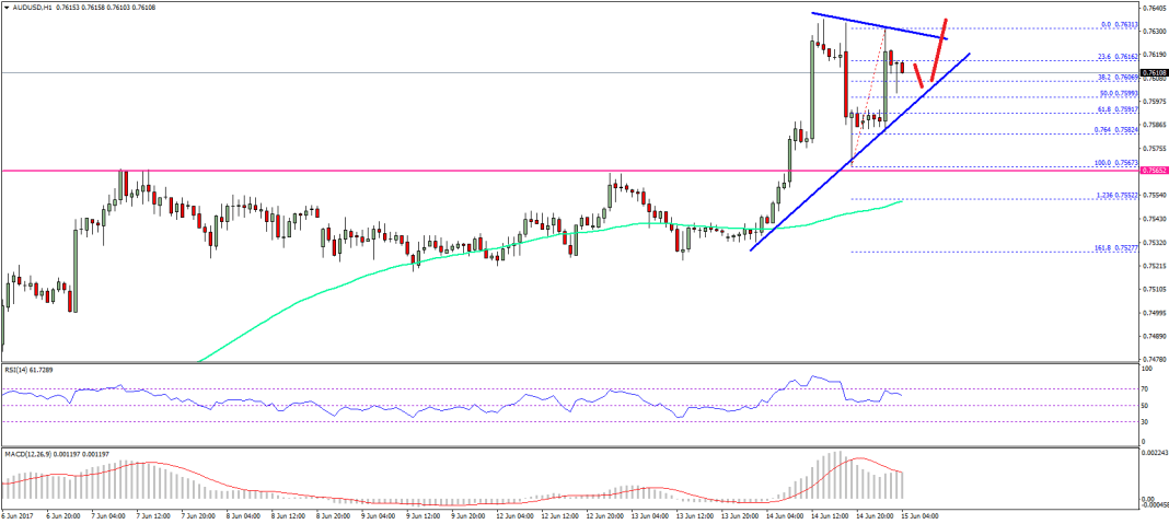 AUD/USD Technical Analysis Aussie Dollar