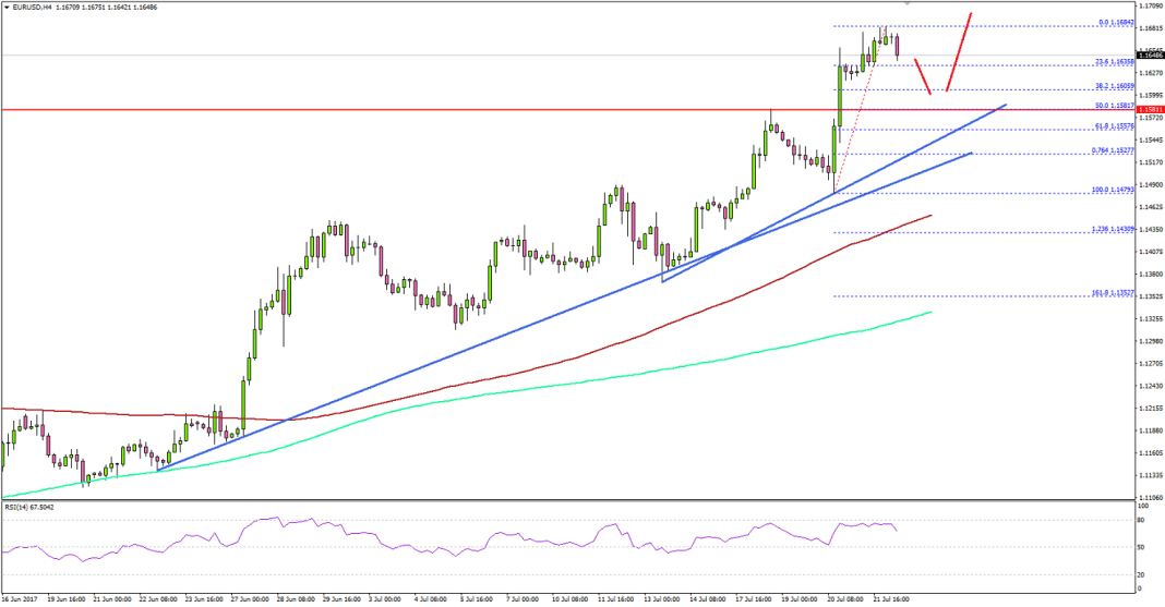 EURUSD Technical Analysis Euro US Dollar
