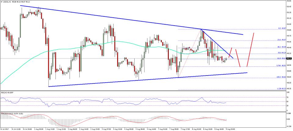 Oil Price Technical Analysis