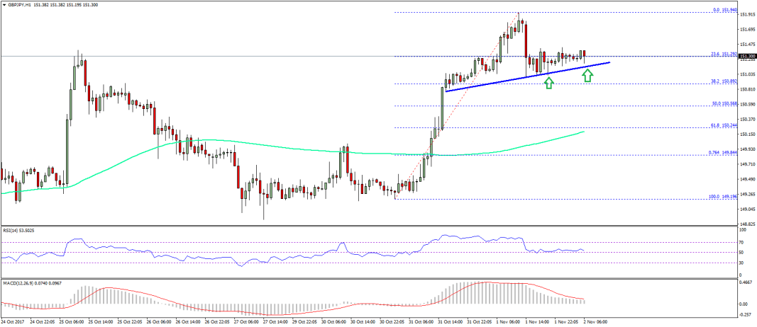 GBP/JPY Technical Analysis British Pound Japanese Yen