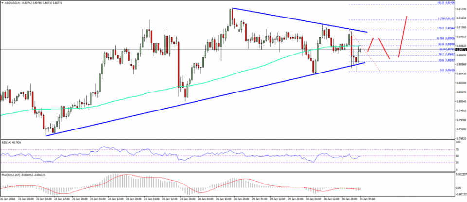 AUD/USD Technical Analysis Aussie Dollar US Dollar