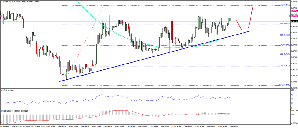 USD/CHF Technical Analysis US Dollar Swiss Franc