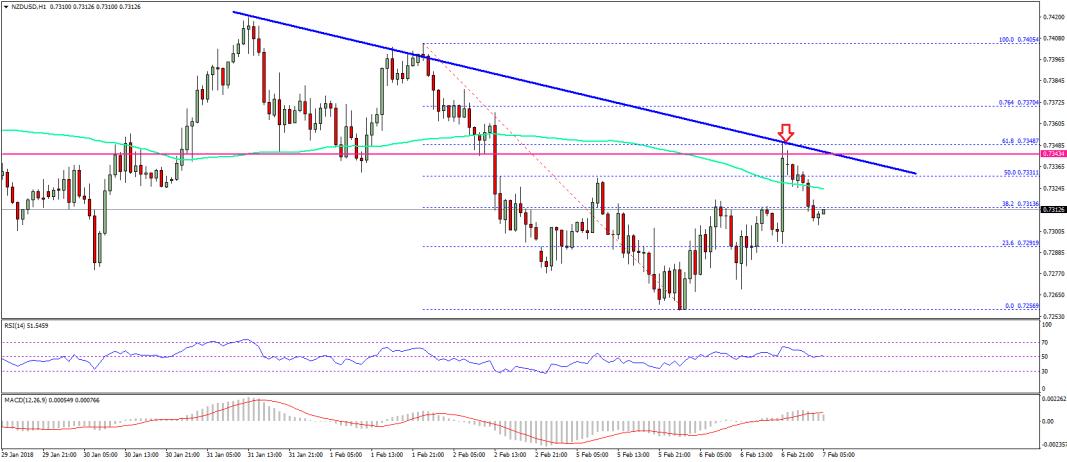 NZD/USD Technical Analysis, New Zealand Dollar US Dollar