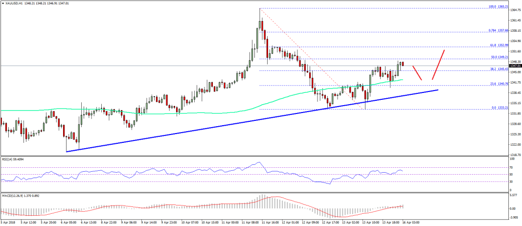Gold Price Technical Analysis