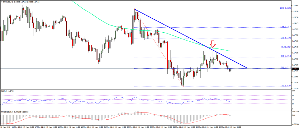 EUR/USD Technical Analysis Euro US Dollar
