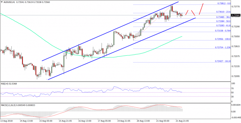AUD/USD Technical Analysis Aussie Dollar US Dollar Chart