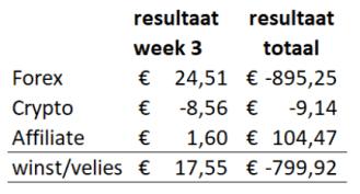 totale-resultaat-forex-update-week-3-forexgroentje