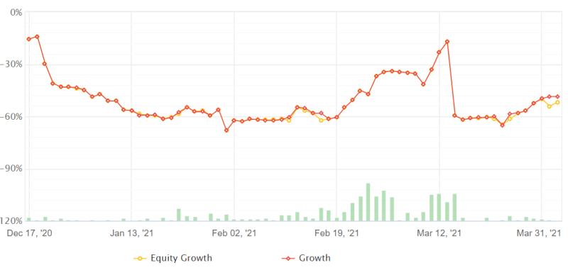 manual trading resultaten maart 2021 forexgroentje