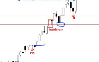 15-Minute Time Frame Chart